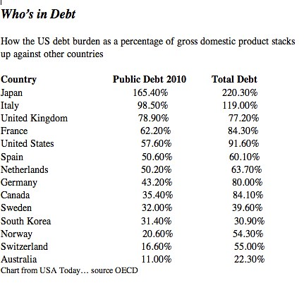 who is in debt chart