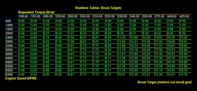 Boost Target