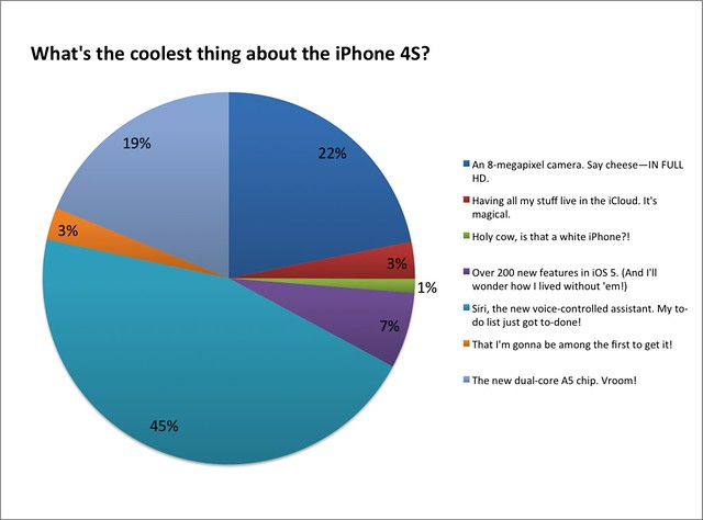 iPhone 4S users: What's the coolest thing about the iPhone 4S?