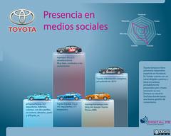 Toyota: presencia en medios sociales