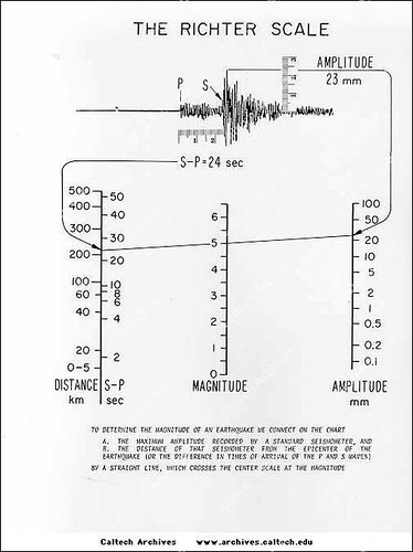 Richter Scale Graph