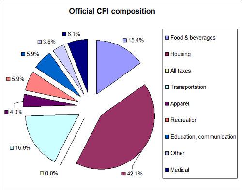 Composición_Consumer_Price_Index_CPI