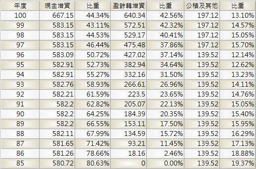 2002_中鋼_股本形成_1003Q