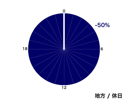 ETCの割引 - 地方/休日