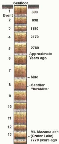 TurbiditeRecord
