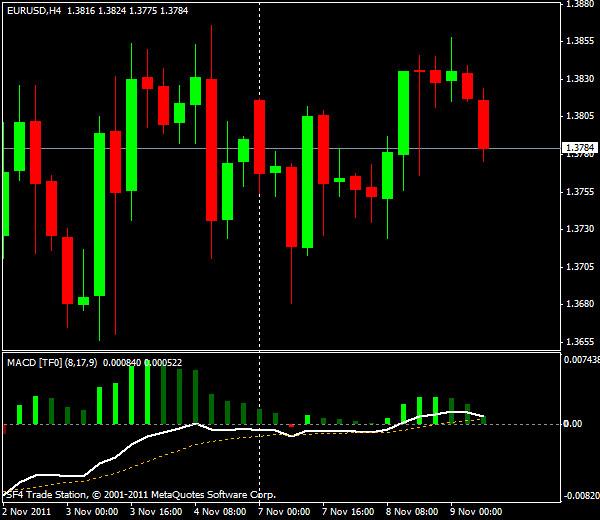 Прогнозы форекс: EUR/USD, европейская сессия 9 ноября 2011