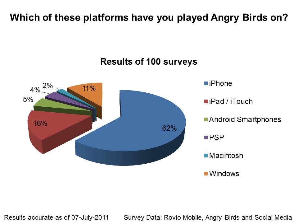 angry birds social media After the launch of the popular angry birds video game in december 2009,  hagens berman purchases advertisements on search engines, social media sites and other.