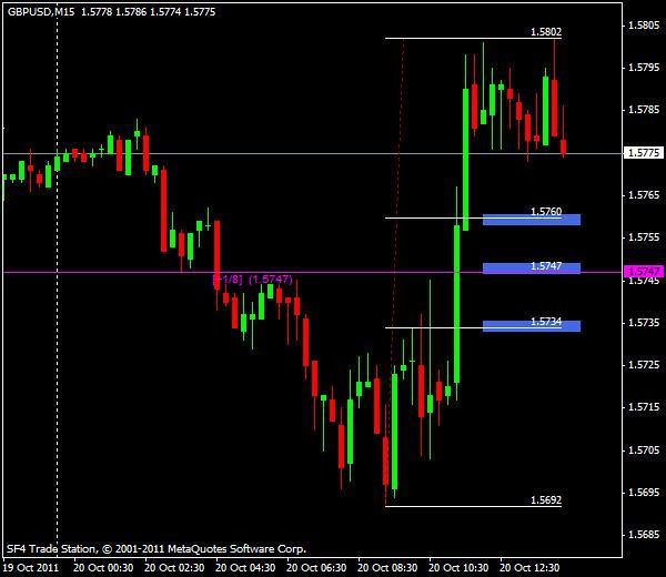 GBP/USD, торговля внутри дня от уровней Мюррея и Фибоначчи – американская сессия 20 октября 2011