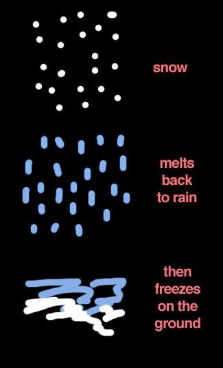 freezing-rain-diagram