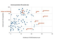 Suicide rates VS internet penetration rates