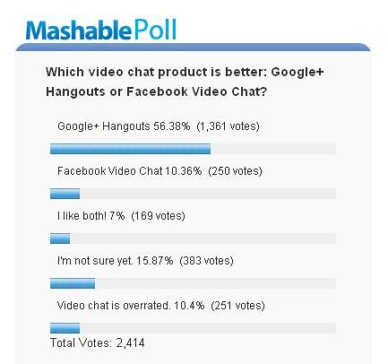 Mashable poll Google+ Hangouts vs. Facebook chat