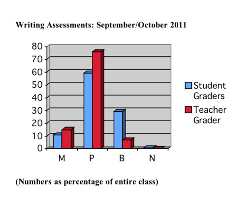 Writing Assessment Chart student v teacher