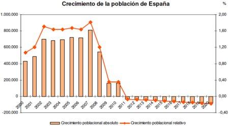 11j19 INE Crecimiento despoblación de España
