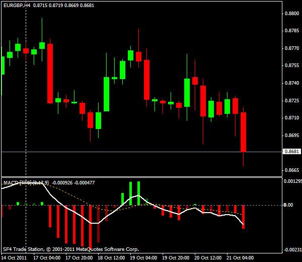 GBP/USD, торговля внутри дня от уровней Мюррея и Фибоначчи - американская сессия 21 октября 2011