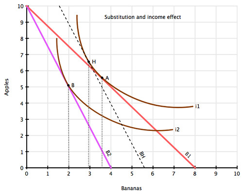 The substitution and income effect (normal goods)