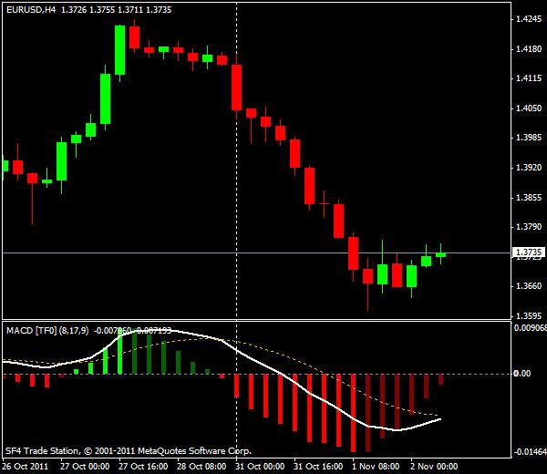 Прогнозы форекс: EUR/USD, европейская сессия 2 ноября 2011