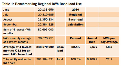 Table 1: Benchmarking Regional kWh Base-load Use