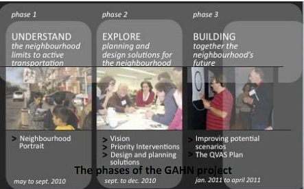Green and Healthy Neighborhoods planning initiative, Montreal