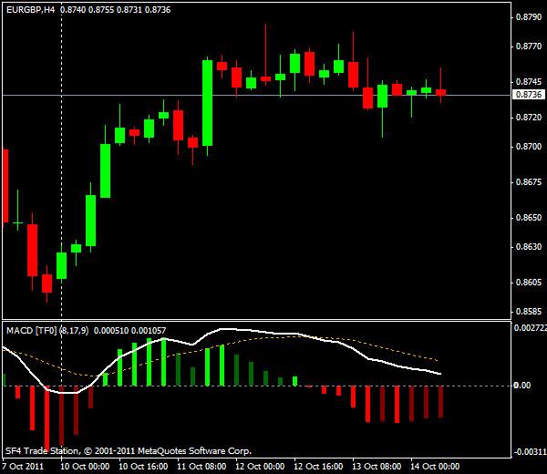 GBP/USD, торговля внутри дня от уровней Мюррея и Фибоначчи - европейская сессия 14 октября 2011