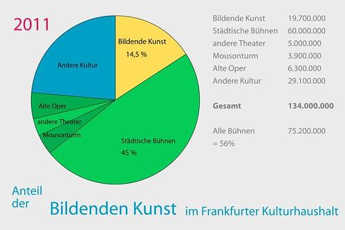 Diagramm Anteil der Kunst  am Kulturhaushalt Frankfurt 2011. Es sind 14.5%