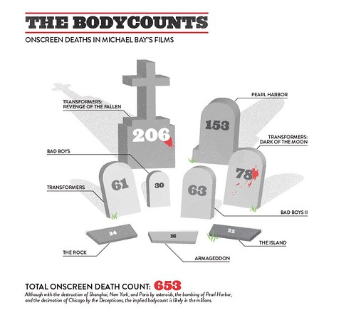 111105(2) - 趣味統計圖表,解構『BAYHEM 麥可貝爆破風格』的陣亡人數、爆炸規模、觀眾爽度!