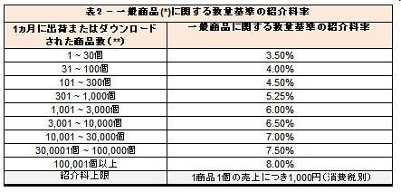 Amazonアソシエイト紹介料率表