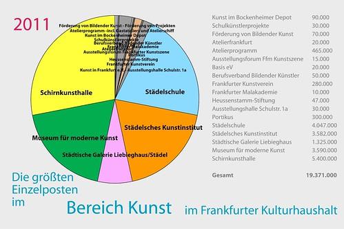 Diagramm Einzelaufstellung Kunstprojekte im Kulturhaushalt Frankfurt 2011
