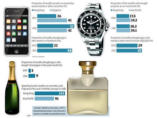 Hong Kong affluent consumption survey
