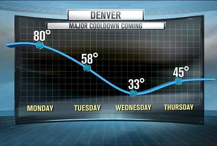 Denver temps fluctuate week of 10.25.11