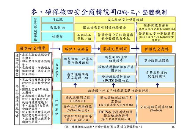馬英九總統2011/11/3揭示核四安全商轉的確保機制(圖片來源:總統府簡報資料)