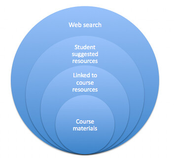 Search hierarchy