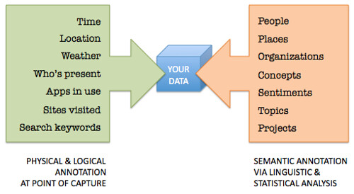 Metadata annotation via sensors and semantic annotation