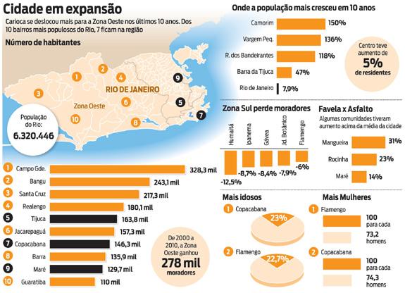 Infográfico O Dia - Crescimento populacional