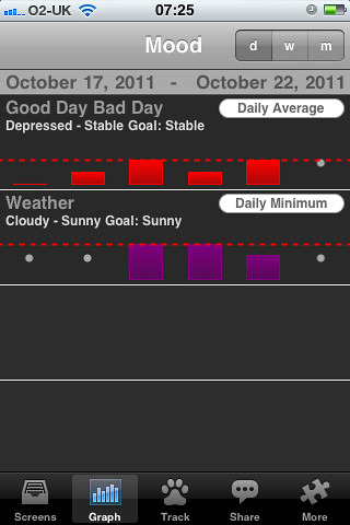 iphone mood tracker