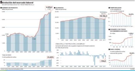 11j29 EPaís Herencia Zapatero 5 millones parados