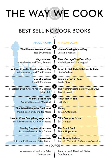 Best Selling Cookbooks - US vs UK  - October 2011 - Infographic by Great British Chefs