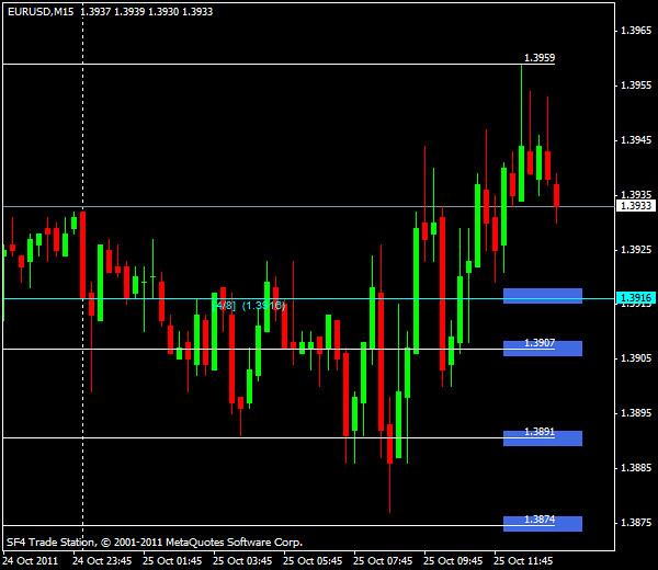 Прогнозы форекс: EUR/USD, американская сессия 25 октября 2011