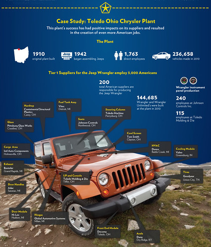 White House Infographic Jeep Obama by lee.ekstrom