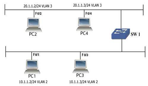 1. IMPLEMENTING VLAN's
