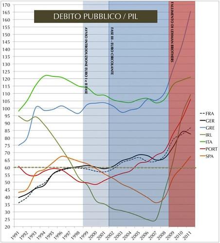 debito pubblico vs PIL