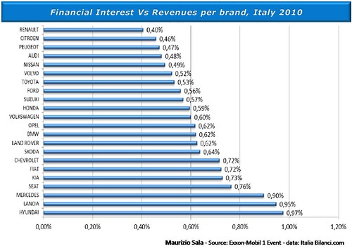 5 - financial interest per brand 2010