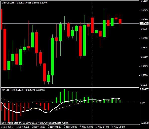 Прогнозы форекс: GBP/USD, европейская сессия 8 ноября 2011
