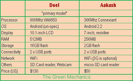 Doel-Aakash Specs