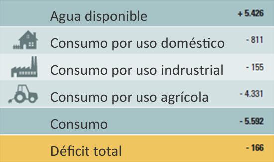 agua disponible, consumo por uso domestico, industrial y agricola.