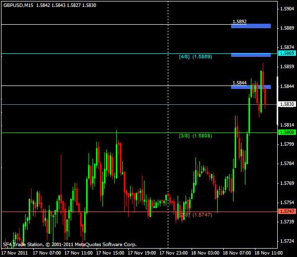 Прогнозы форекс: GBP/USD, американская сессия 18 ноября 2011