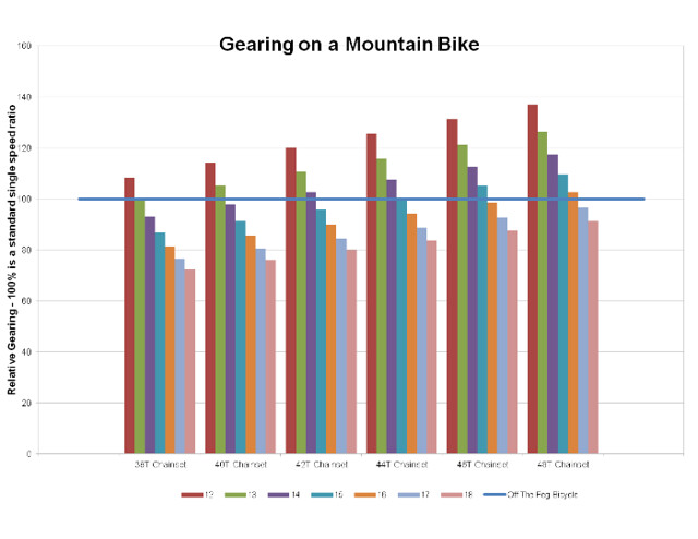 Single Speed Conversions: Gearing, How many teeth? – Single
