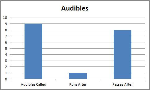 audibles