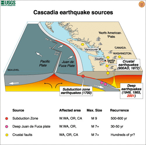 analysis of earthquake reasons for and consequences from these destructive giants Earthquakes: getting ready for the big one subject: | grade(s discuss the reasons why an earthquake that measures 65 on the richter scale can inflict very the san andreas fault in california is an area most likely to experience a large and potentially destructive earthquake.