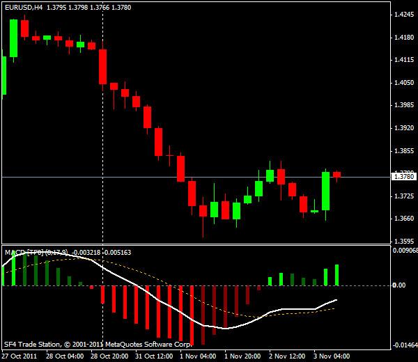 Прогнозы форекс: EUR/USD, американская сессия 3 ноября 2011