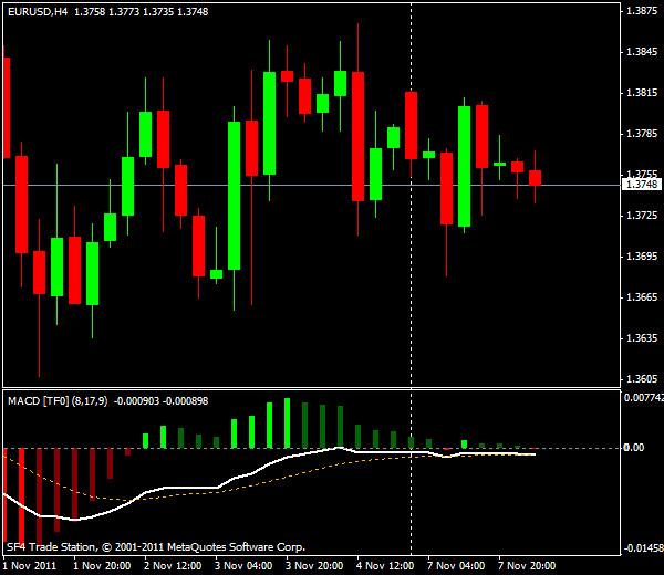 Прогнозы форекс: EUR/USD, европейская сессия 8 ноября 2011
